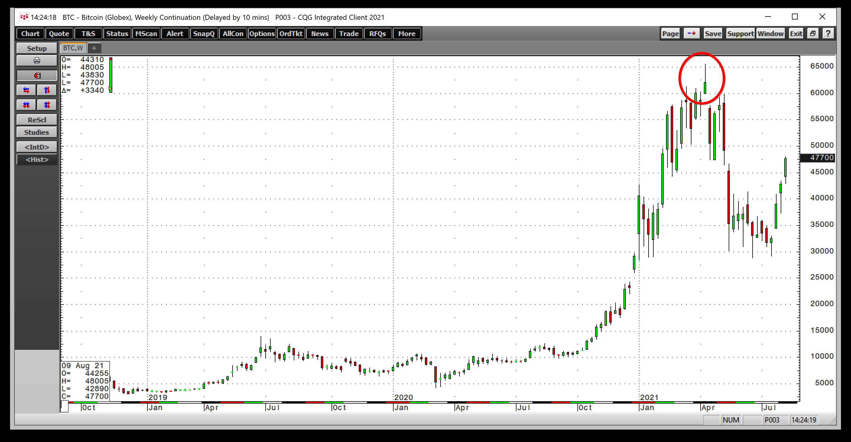 BTC/USD semanal