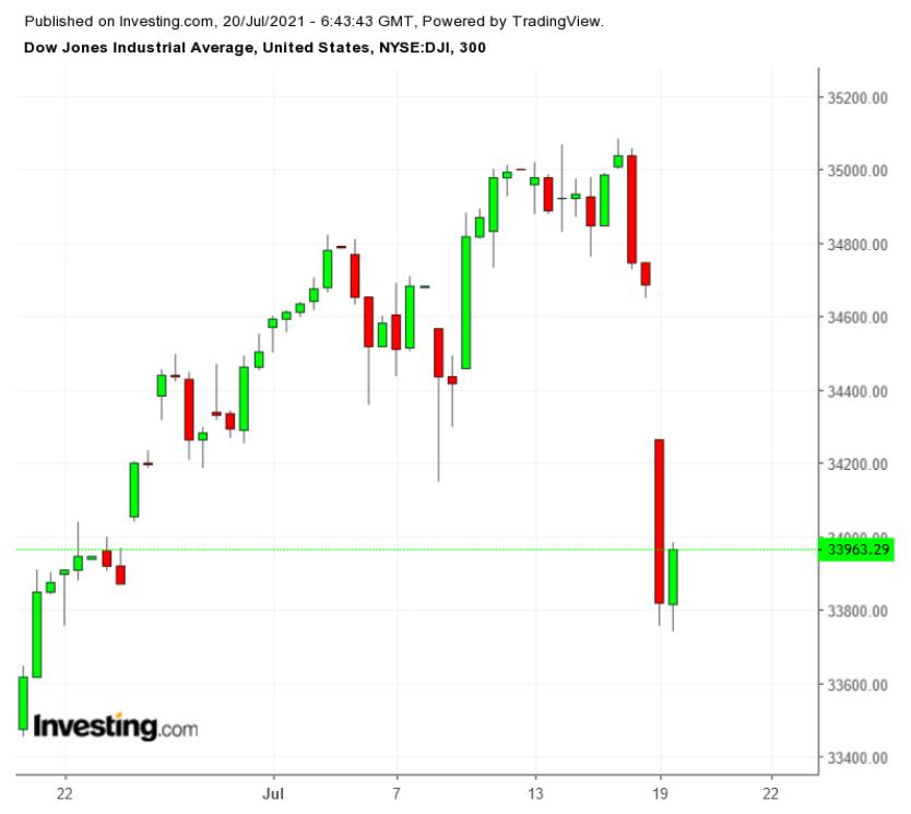Dow 60 Min.