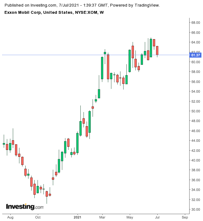 Exxon Mobil Semanal
