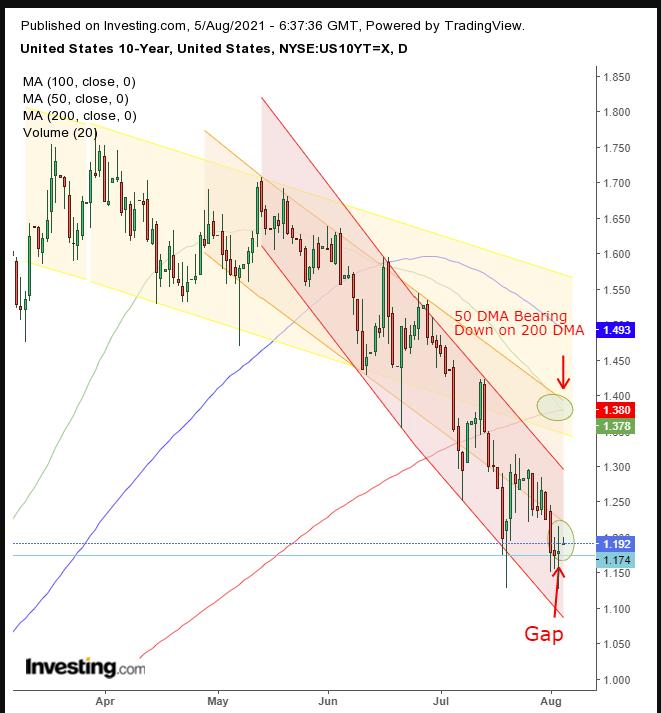 Treasuries 10 Anos - Diário