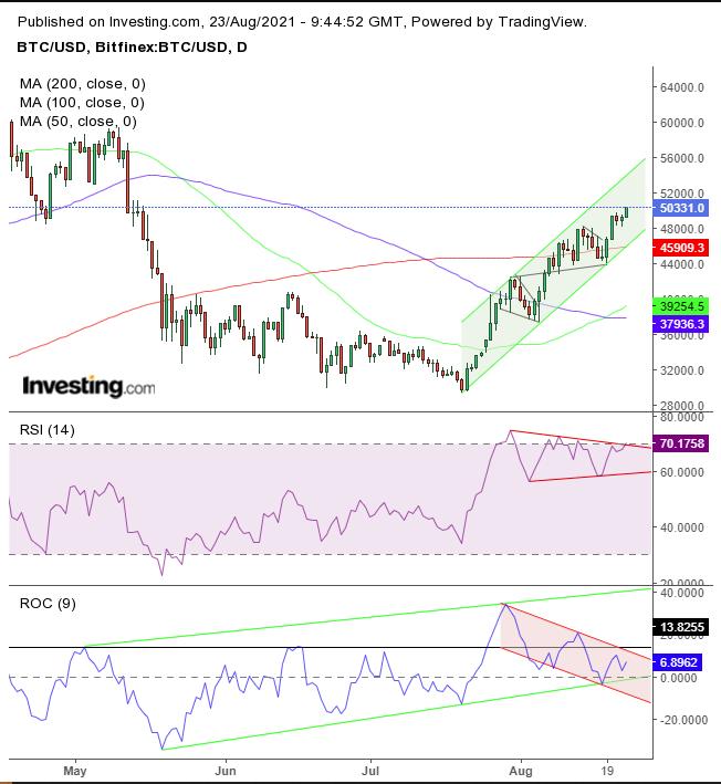 BTC/USD - gráfico diário