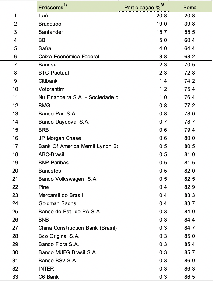 Tabela de 2020 do Banco Central.