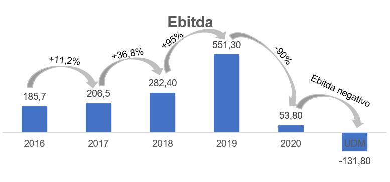 Gráfico apresenta Ebitda Smart Fit – reais Milhões.
