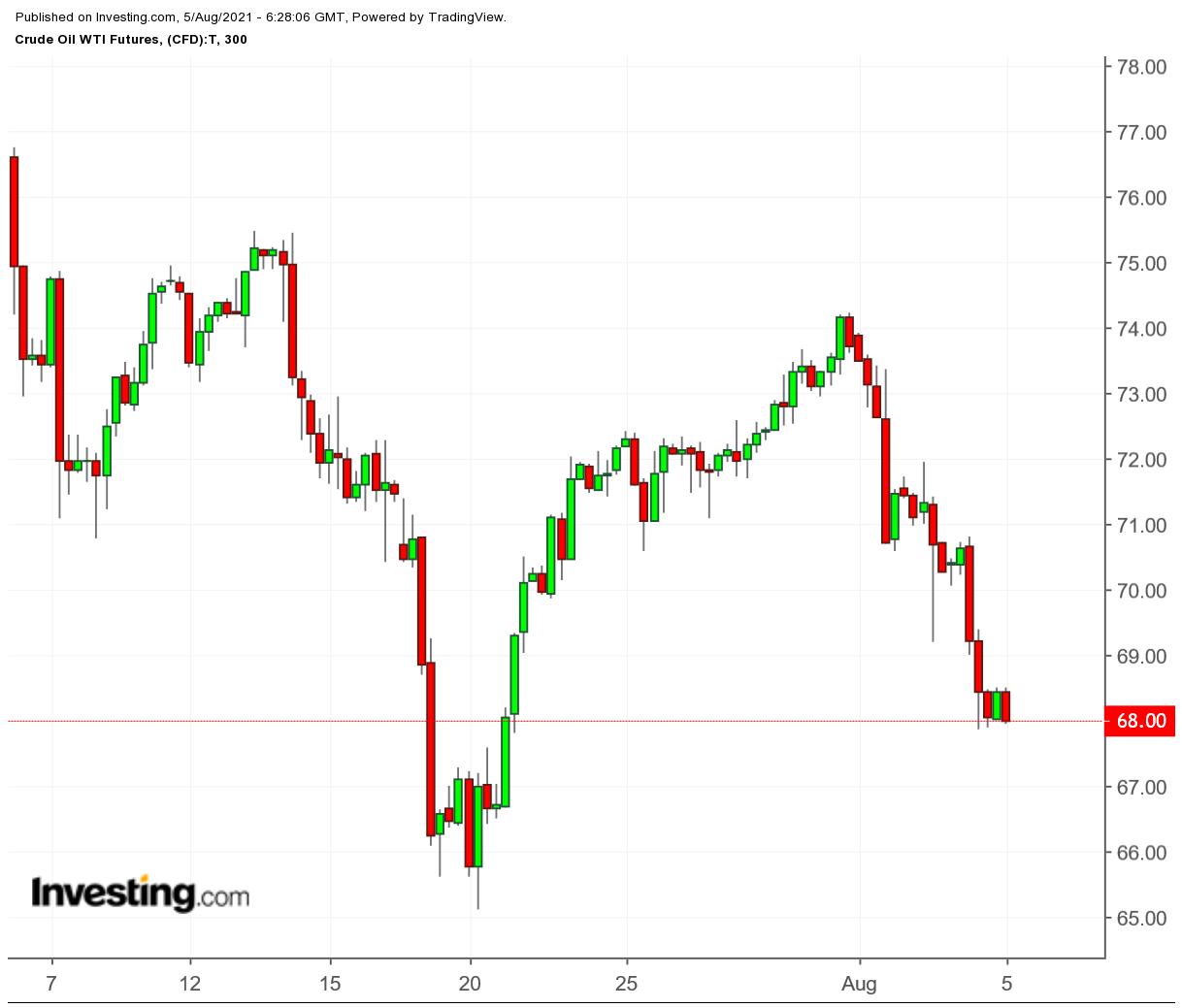 Crude Oil WTI Futures 300 Min Chart
