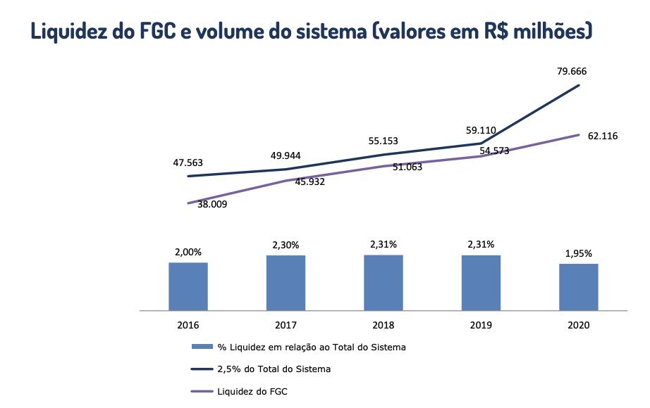Gráfico apresenta liquidez do FGC e volume do sistema (valores em R$ milhões).