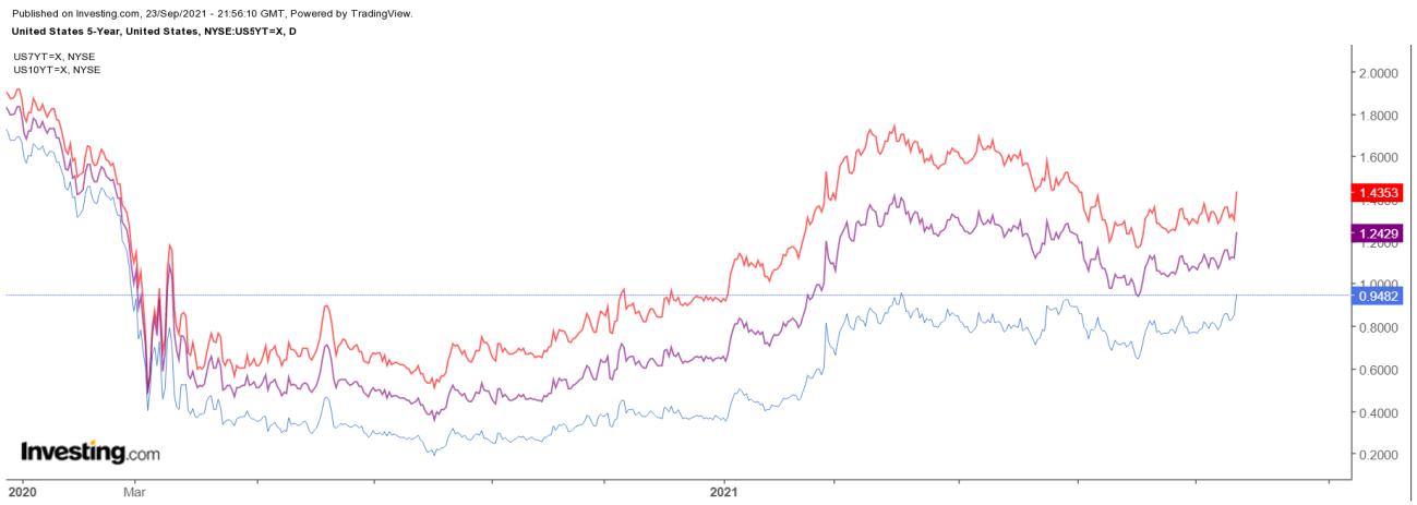 Treasuries 5 anos - gráfico diário