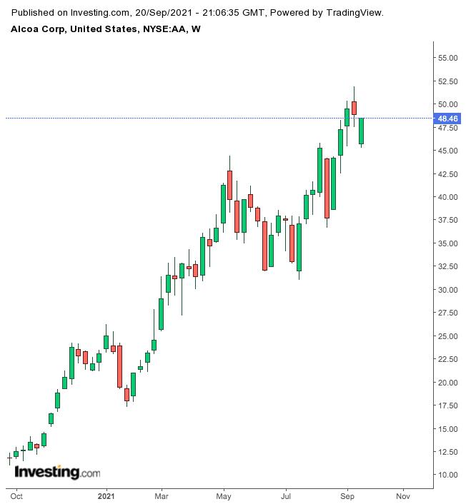 Alcoa Weekly Chart.