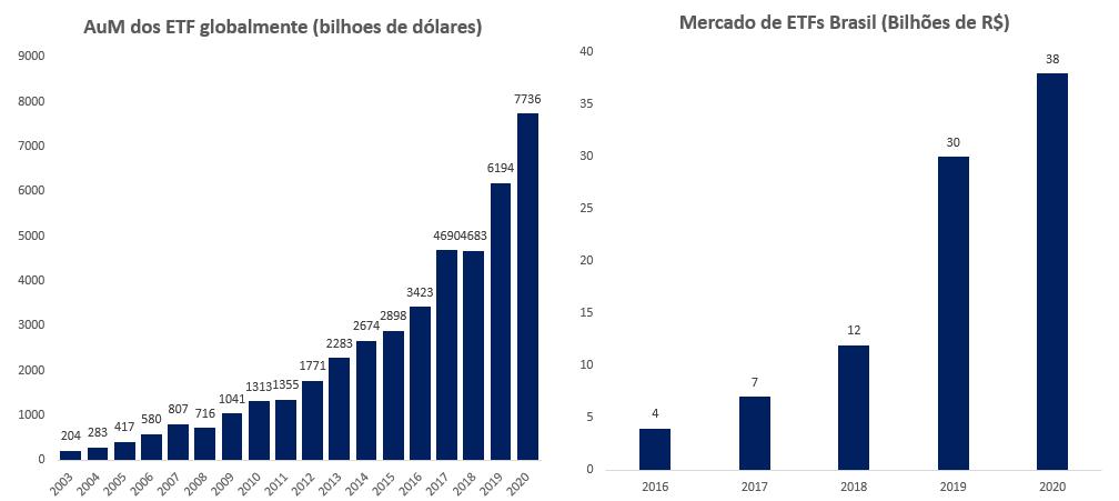 Gráfico à esquerda: AuM dos ETFs globalmente (bilhões de dólares); à direita: mercado de ETFs Brasil (bilhões de R$).