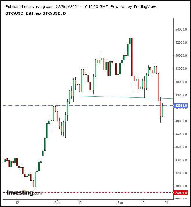 BTC/USD diário