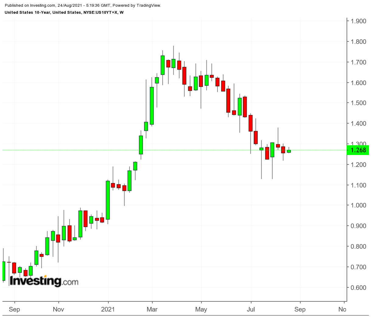 Treasuries 10 anos - gráfico semanal
