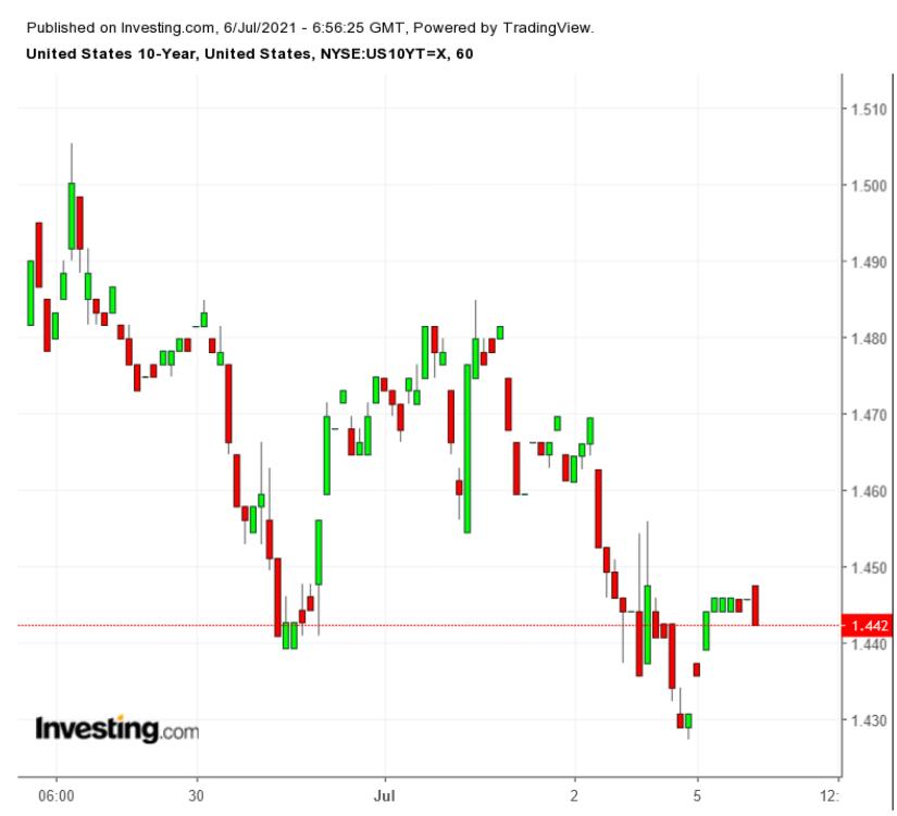 Treasuries 10 anos - gráfico de 60 minutos