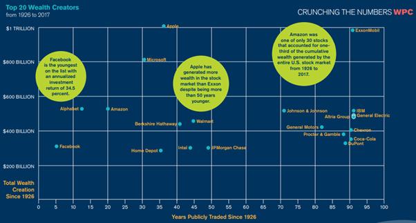 Top 20 ações criadores de riqueza X os anos que estão listadas na bolsa. (análise de ações).