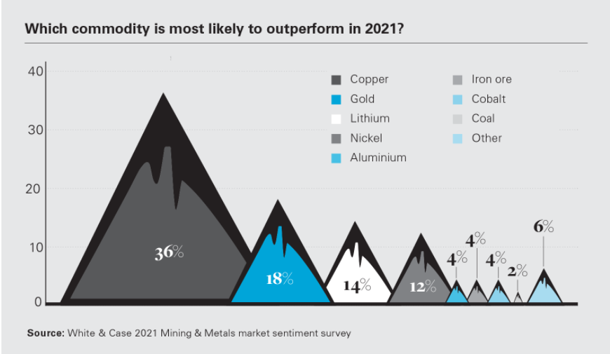 Performance de commodities 2021