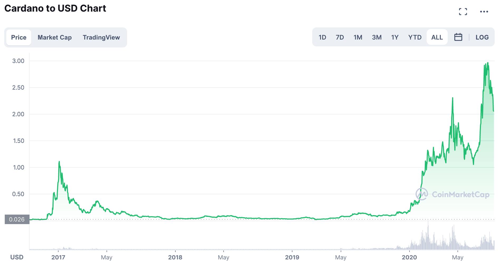 Gráfico ADA/USD