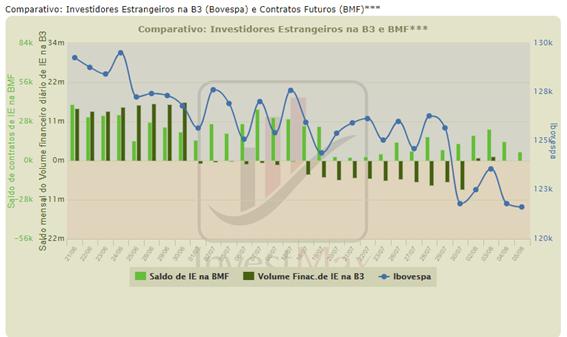 Gráfico comparativo investidores estrangeiros na B3 e contratos futuros (a bolsa está barata)