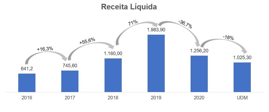 Gráfico apresenta Receita Líquida Smart Fit – reais Milhões.