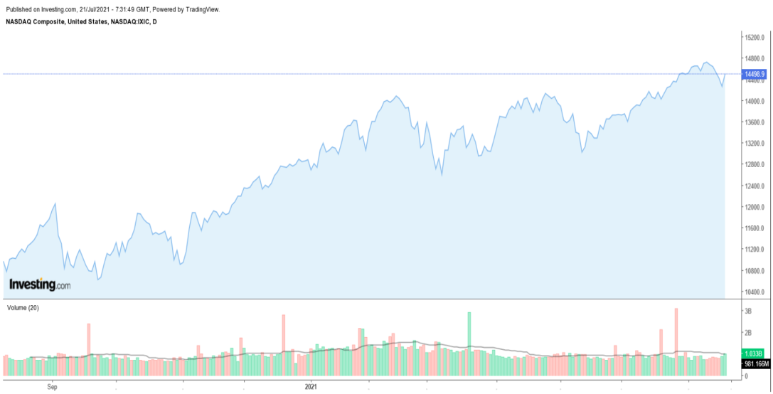 NASDAQ diário