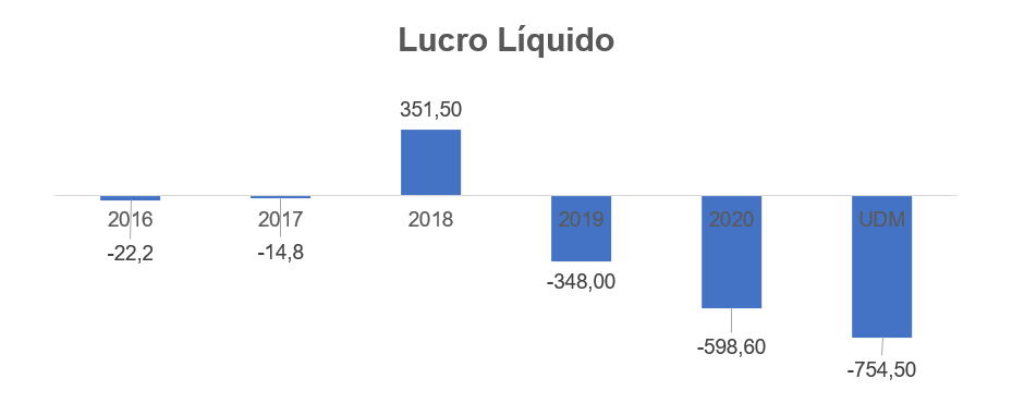 Gráfico apresenta Lucro líquido Smart Fit – reais Milhões.