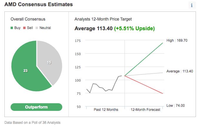 Estimativas de Consenso para AMD