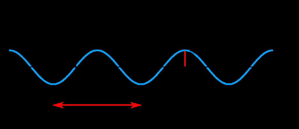 Sine Wave Structure.