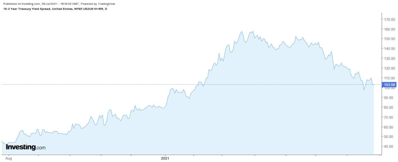 Spread entre treasuries de 2 e 10 anos