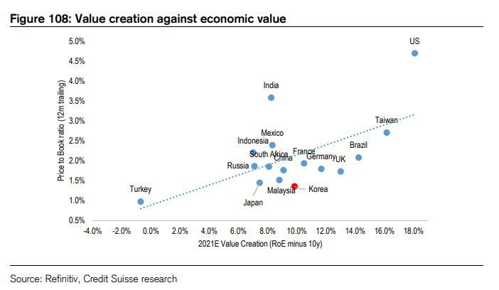 Criação de Valor vs. Valor Econômico