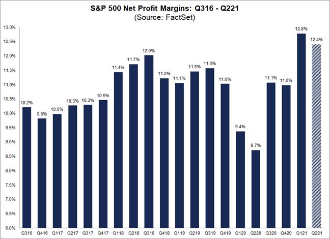 Gráfico: Lucro líquido das empresas S&P 500 - 3T16-2T21