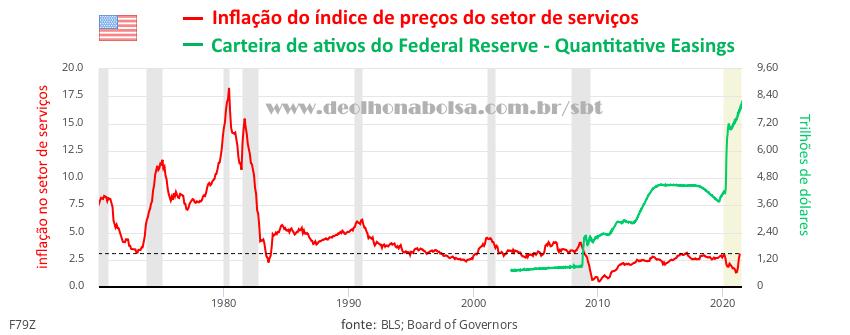 Inflação do Ínidce de Preços de Serviços x carteira de ativos Fed