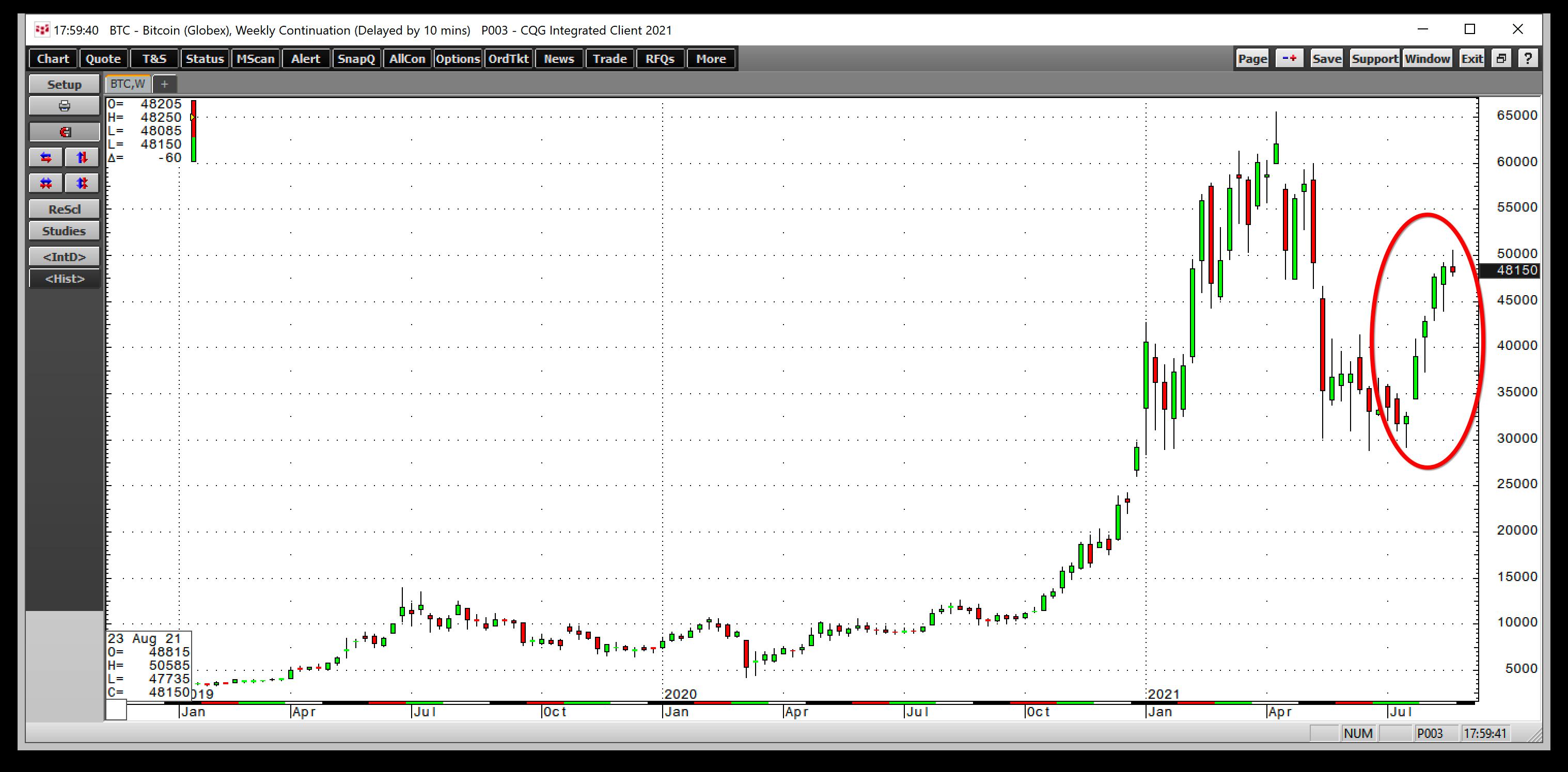 BTC/USD - gráfico semanal (Fonte: CQG)