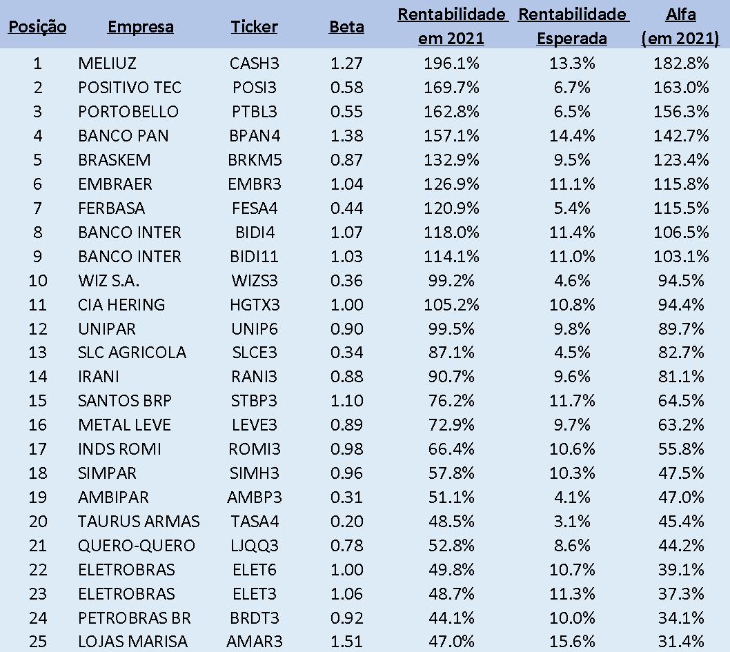 Tabela: Empresas que mais geraram Alfa na B3
