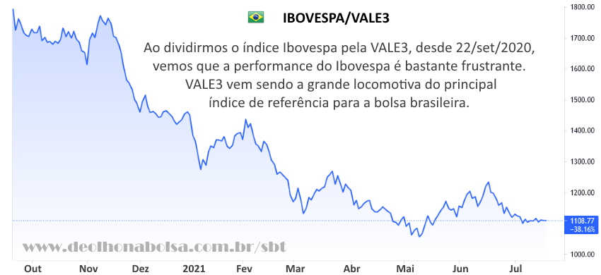Ibovespa/Vale
