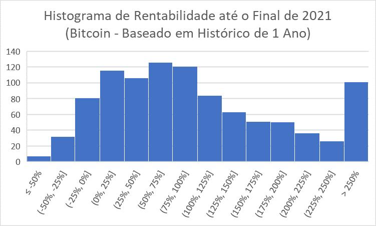 HIstograma de rentabilidade do bitcoin até fim de 2021 - 1 ano