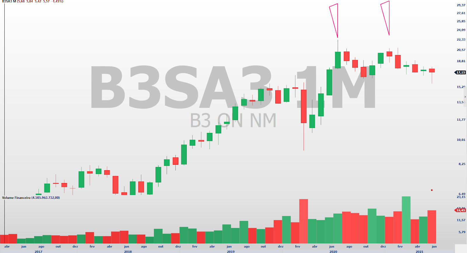 B3 Gráfico Mensal (Fonte: Profit)