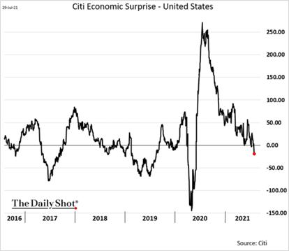 Índice de Supresa Econômica dos EUA; fonte: Citi