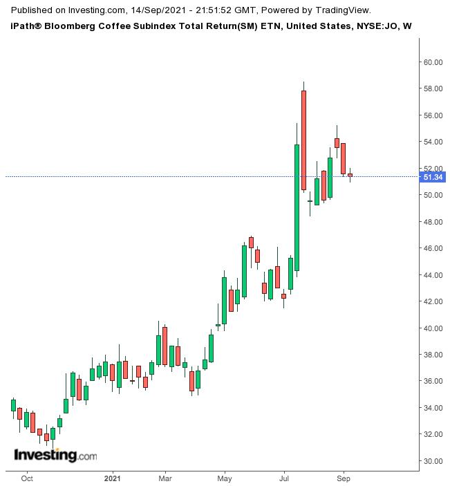iPath® Bloomberg Coffee Subindex Total Return (SM)