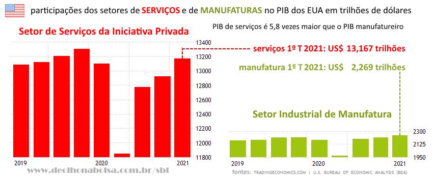 Evolução da participação de serviços e manufaturas no PIB EUA