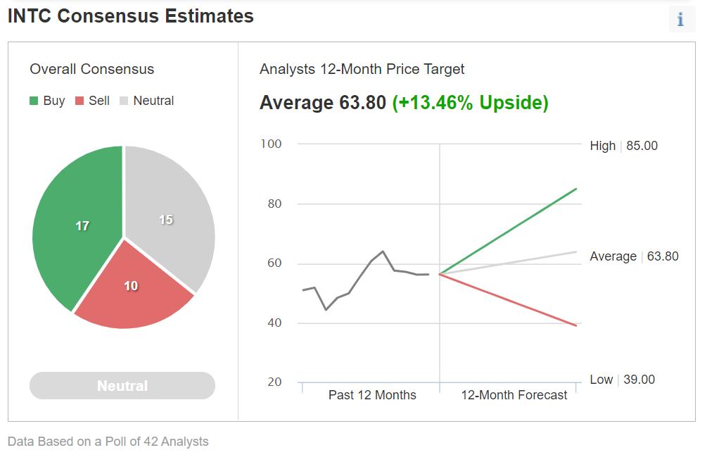 Estimativas de consenso INTC; Gráfico: investing.com