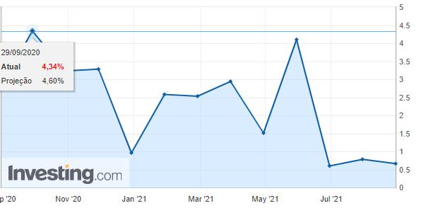 IGP-M mensal nos últimos 12 meses