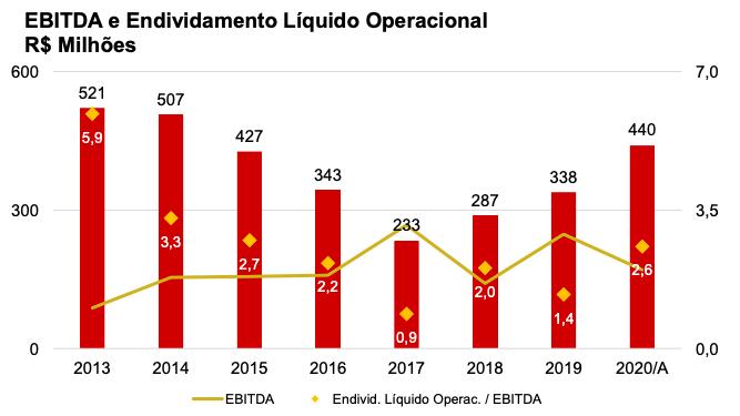 Ebitda e Endividamento Líquido Operacional do Flamengo