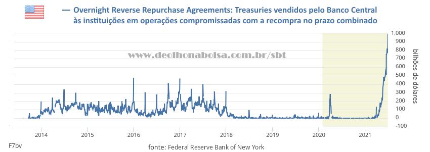 Gráfico: Treasuries Reverse Repo Market