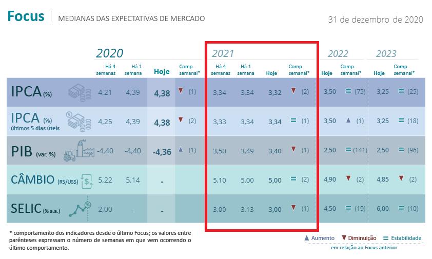 1º Boletim Focus divulgado em 2021; Fonte: Banco Central do Brasil