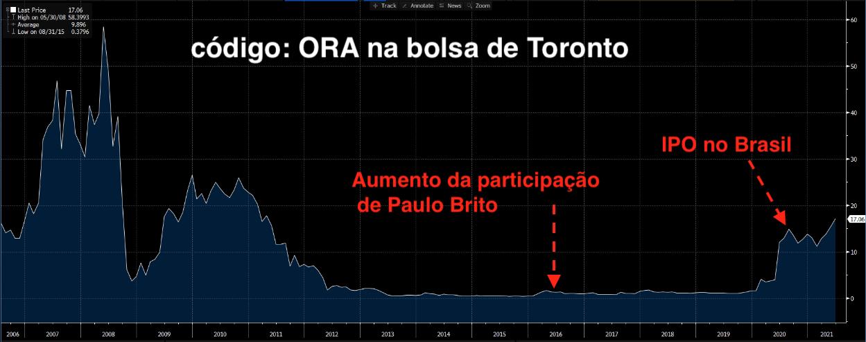Preço ORA em Dólares Canadenses (Fonte: Bloomberg)