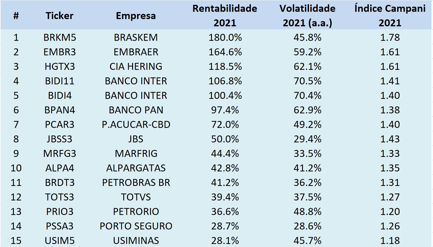 Tabela: 15 ações com maiores rentabilidades em 2021