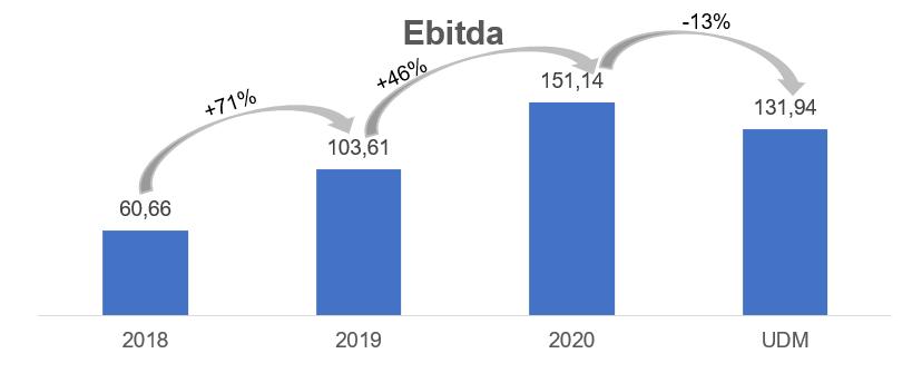 Ebitda (Fonte: Oceanpact, elaborado por Nord Research)