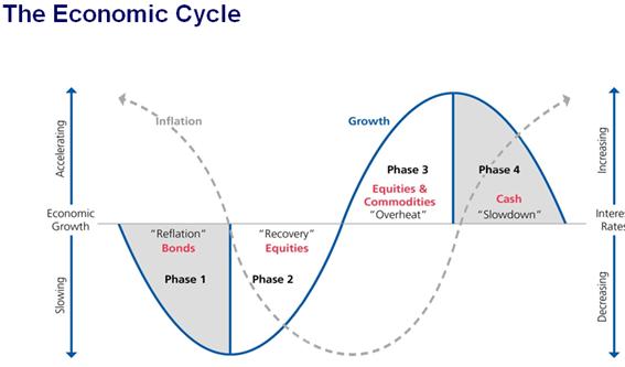 Ciclo Econômico