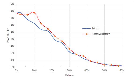 Perspectiva implícita de mercado até 2022