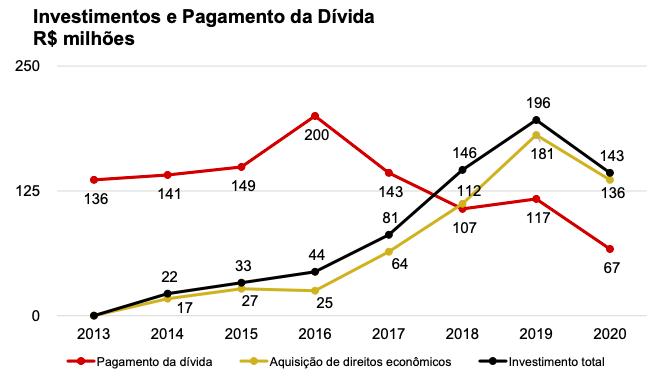 Investimentos e Pagamento da Dívida do Flamengo