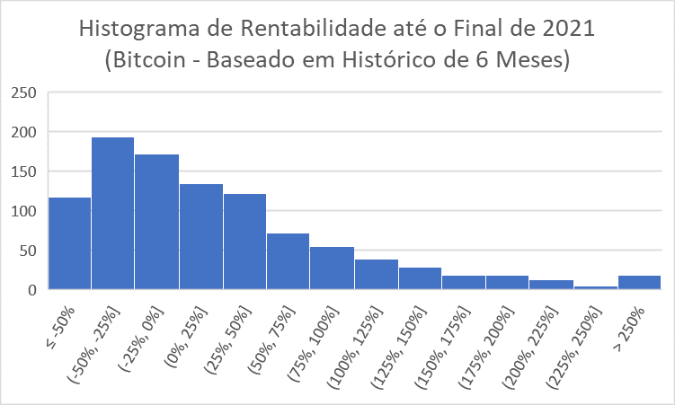 HIstograma de rentabilidade do bitcoin até fim de 2021 - 6 meses