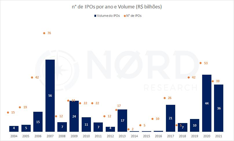 Número de IPOs na B3 (2004-21); Fonte: B3 e Nord Research