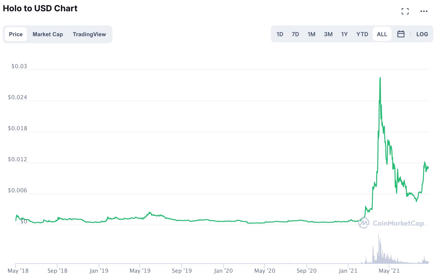 Holo/USD - gráfico semanal (Fonte: CoinMarketCap)